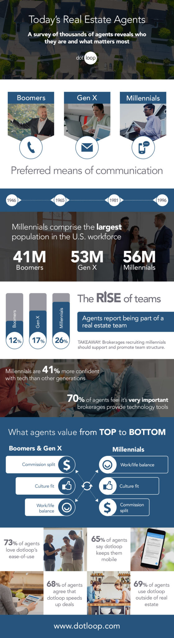 Infographic: Today's Real Estate Agents