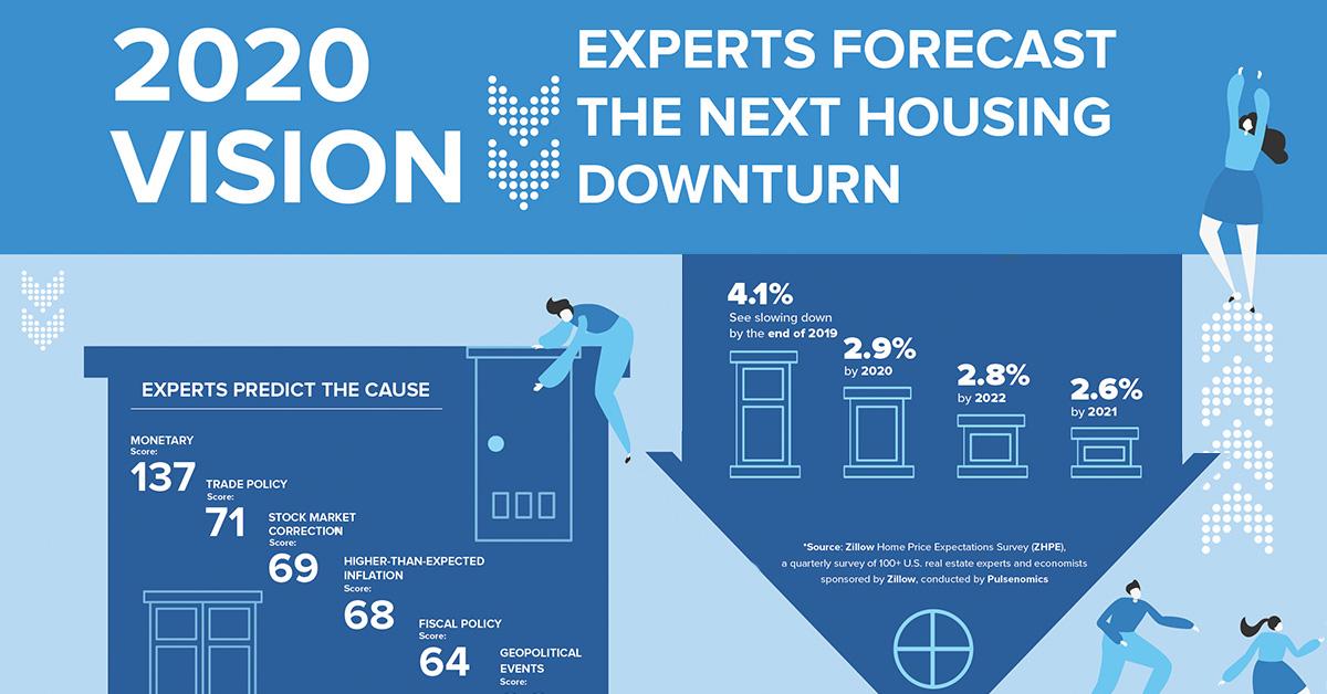 Is A Housing Downturn Coming Dotloop